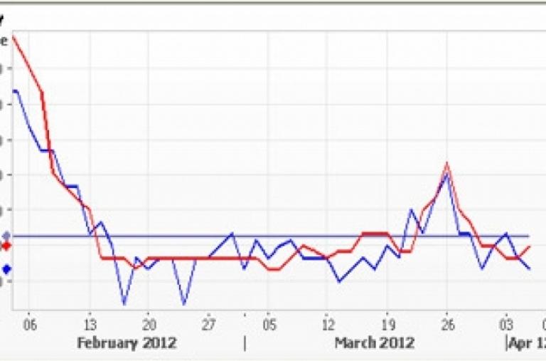Thị trường cà phê: một tuần phập phù giá robusta