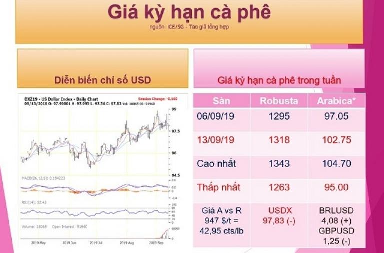 Nhận định giá cà phê thế giới từ ngày 16 - 21/09/2019: Giá tăng nhưng cần sức bật mạnh hơn